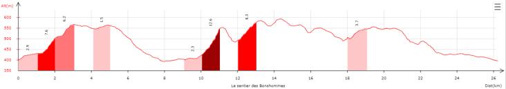 Le sentier des Bonshommes